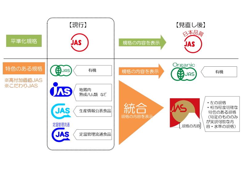 食肉加工品の一般JAS規格について