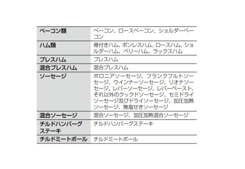 食品表示基準における食肉加工品