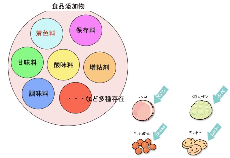 食品添加物とハム・ソーセージ等(食肉加工品)の関係