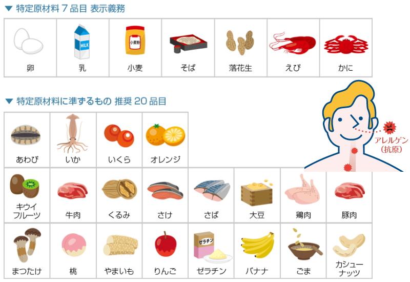ハム・ソーセージ等の結着補強剤とアレルギー