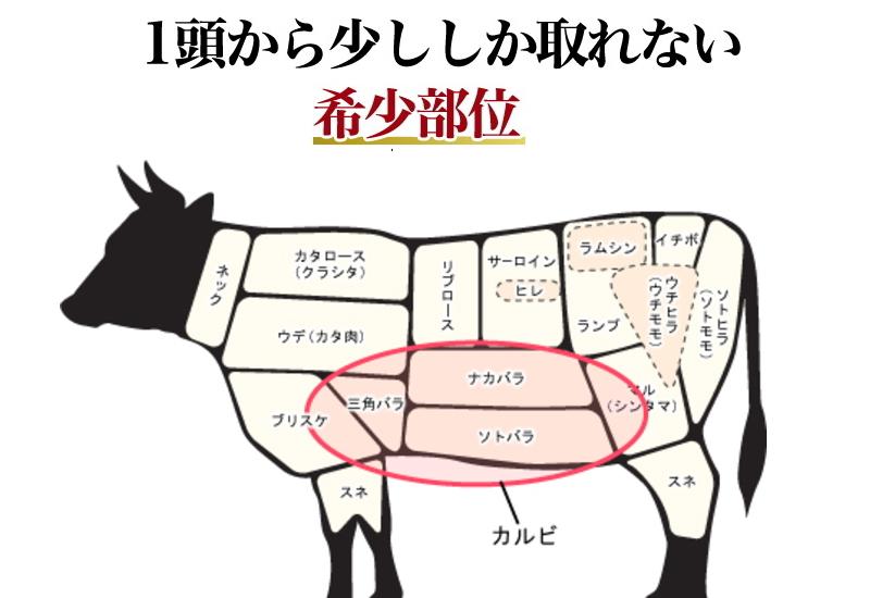 牛肉の希少部位、トモバラ編
